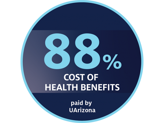 88 percent of the cost of employee health benefits paid by the University of Arizona